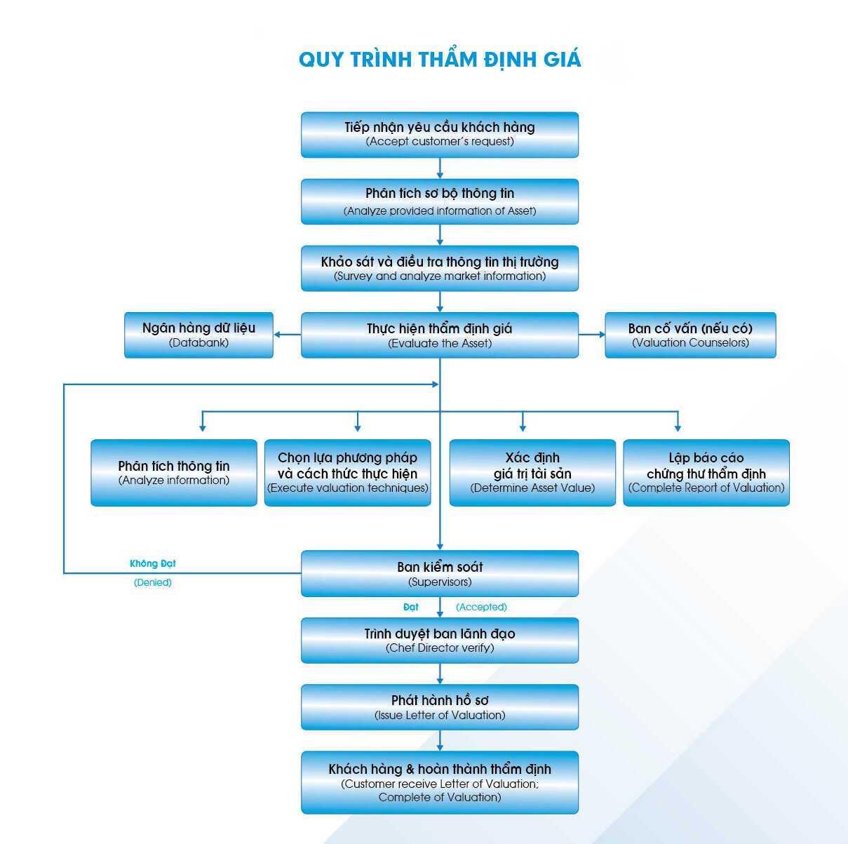 quy trình thẩm định giá thành đô