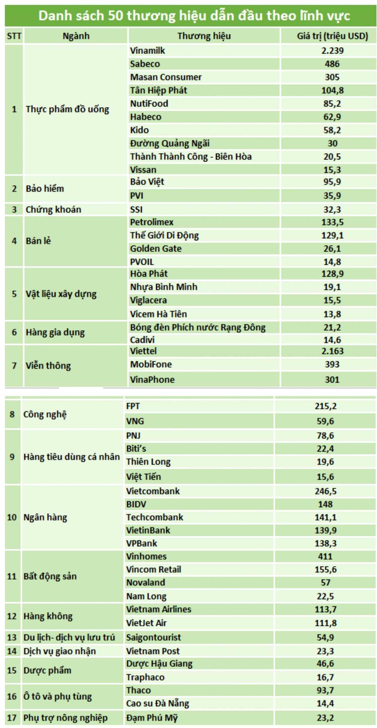 Top 50 thương hiệu Việt Nam